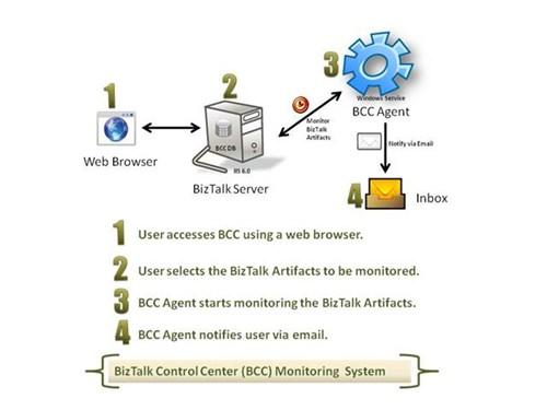 BizTalk Control Center