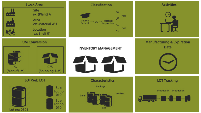 Inventory Management System Ims Allied Consultants