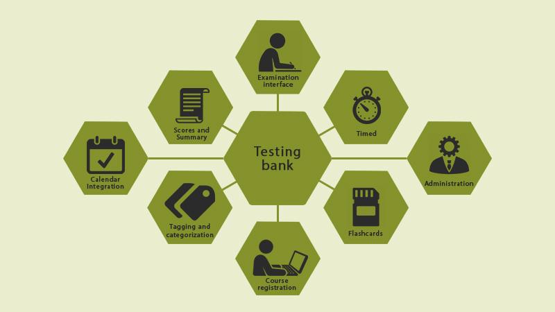 Testing bank