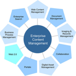 6 Challenges of Implementing an Enterprise Content Management System