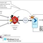 PIDX Integration with Microsoft BizTalk Server