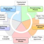 Seven Benefits of an Agile Document Management System