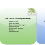 Case study: Integrating CRMs with LinkedIn