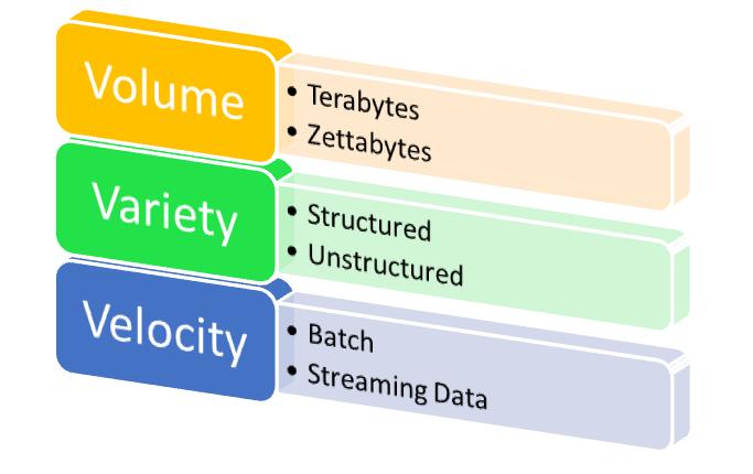 3Vs of Data