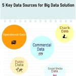 How to Get Data For Big Data Solutions? [Infographic]