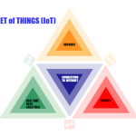 [New Post] 5 Experts Reveal the Challenges and Opportunities in Internet of Things