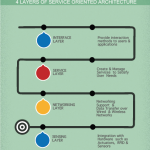 [Infographic] What are the 4 Basic Layers of an IoT Service Oriented Architecture?