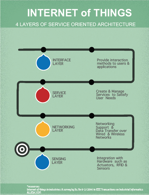 IoT 4 Layers Of SOA