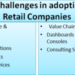 [New Post] 7 Major Challenges in adopting IoT for Retail Companies