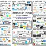 Whose who of IoT