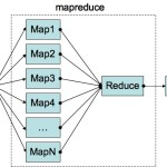 Hadoop MapReduce 5 Tricky Challenges and their solutions