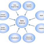Big Data Hadoop Stack Training [Short Videos Part III]