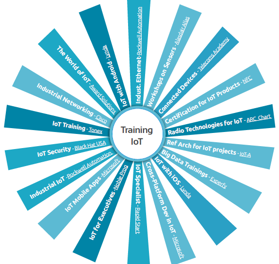 Internet of Things Trainings
