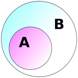 Basic Set Maths (Image source Wikipedia)