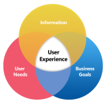 UI design and User experience