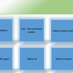 Microsoft's SQL Server: 27 features of SQL Server 2014 that you don't find in 2012 version