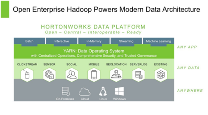Source: Hortonworks