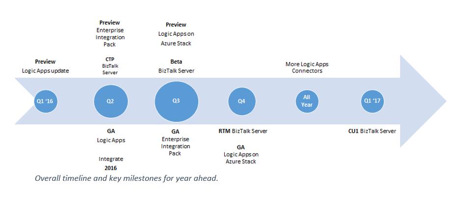 MSFT Logic Apps Timeline
