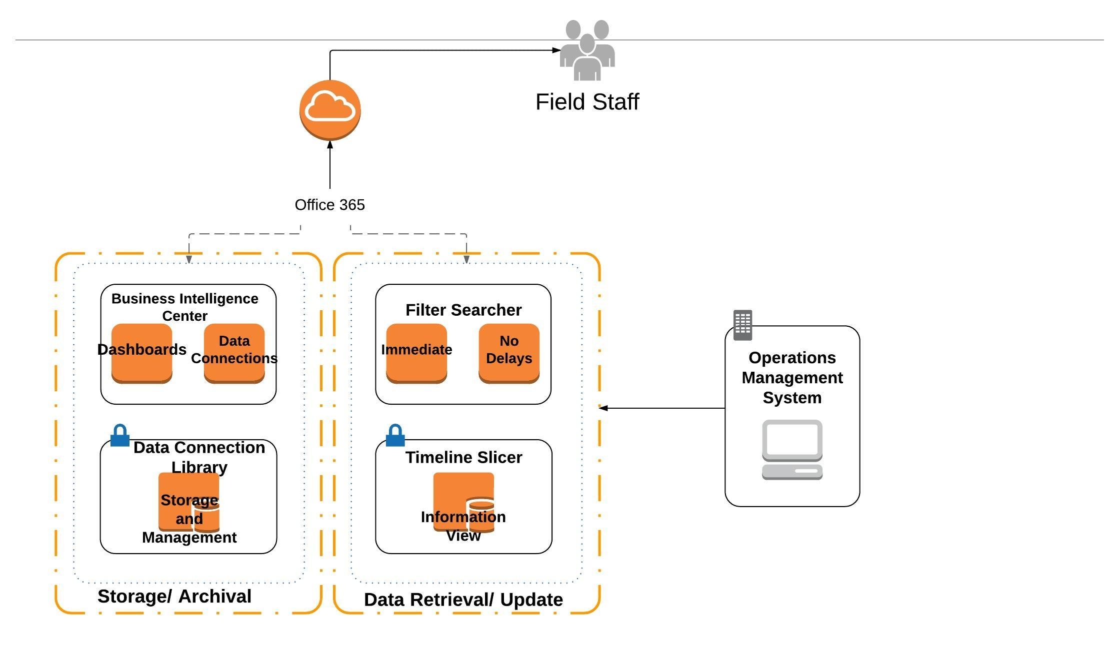SharePoint Solution in Field Services - New Page (2)