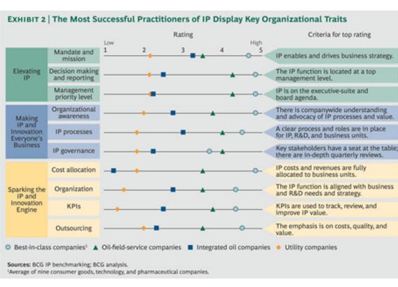 IP Asset Performance