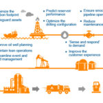 The next generation P2P solution for Oil and Gas Companies using SharePoint
