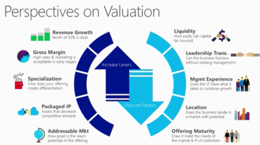 AC MSFT Valuation