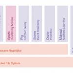 Big Data Planning checklist document