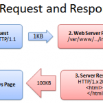 Compression/Decompression (Client & Server side) using GZipStream and pako