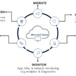 Microsoft Azure Governance Guide