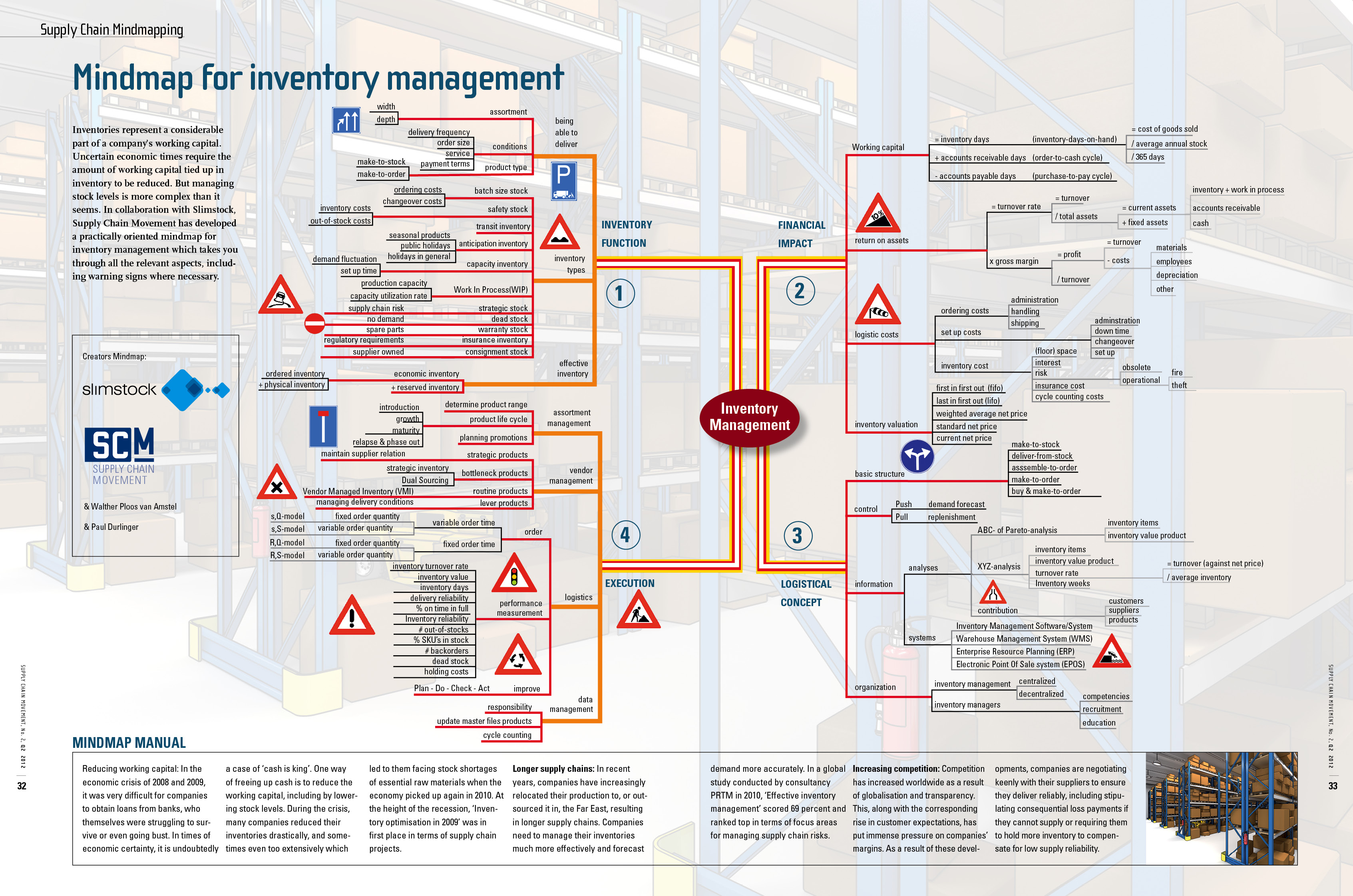 Mindmap-Inventory-Management-Supply-Chain-Movement-Slimstock-2012